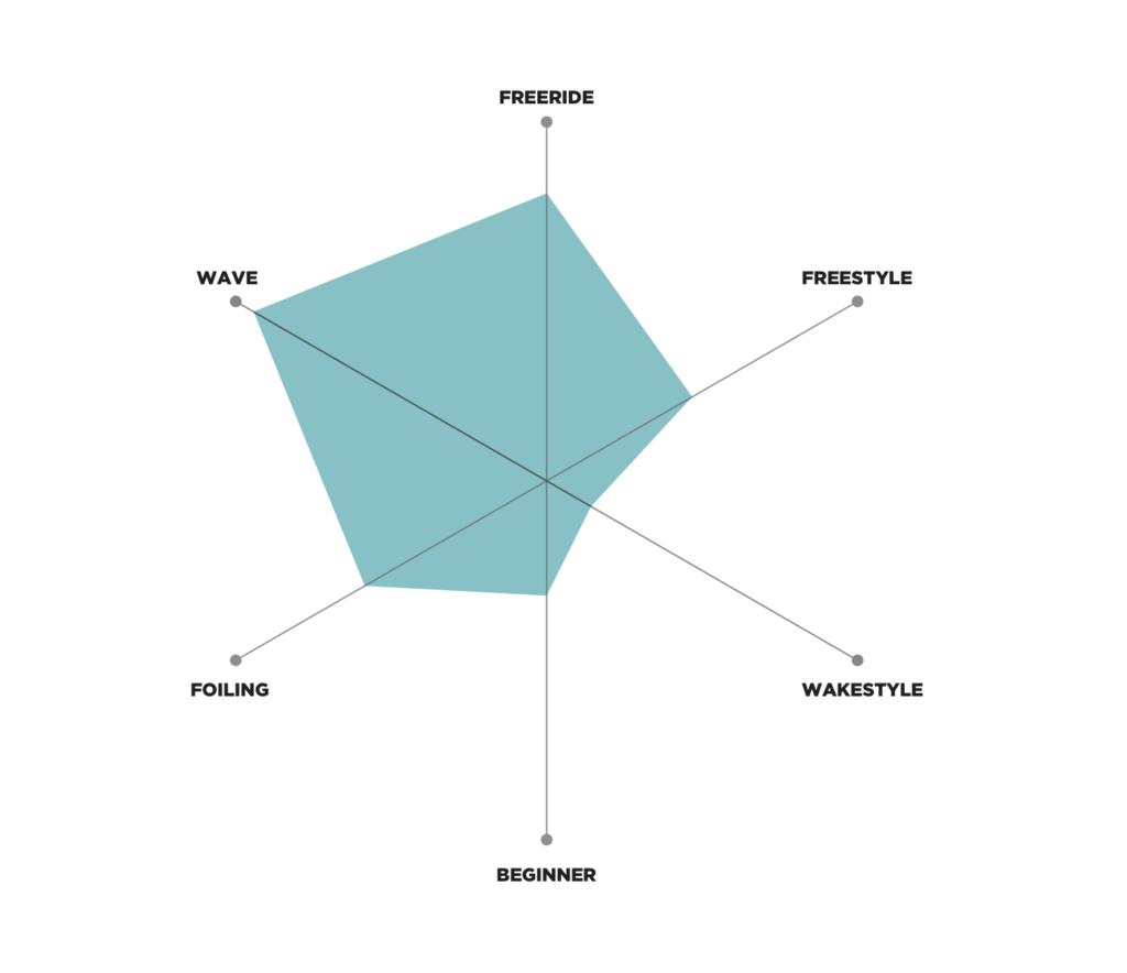 Wow_Rider_graph